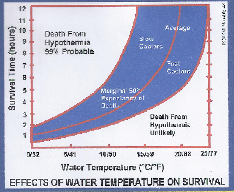 Fig.5. Survival in cold water.